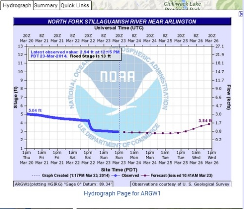 NOAA Hydrologic Data 3