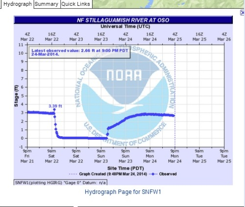 NOAA Hydrologic Data 4