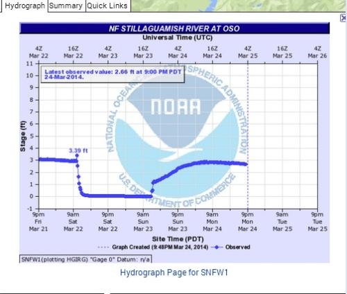 NOAA Hydrologic Data 4