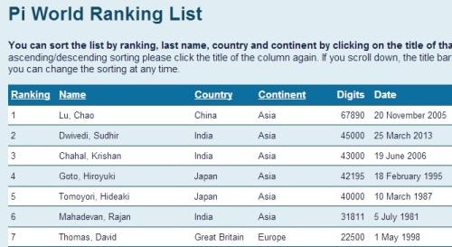 Pi World Ranking List