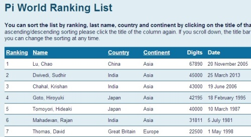 Pi World Ranking List